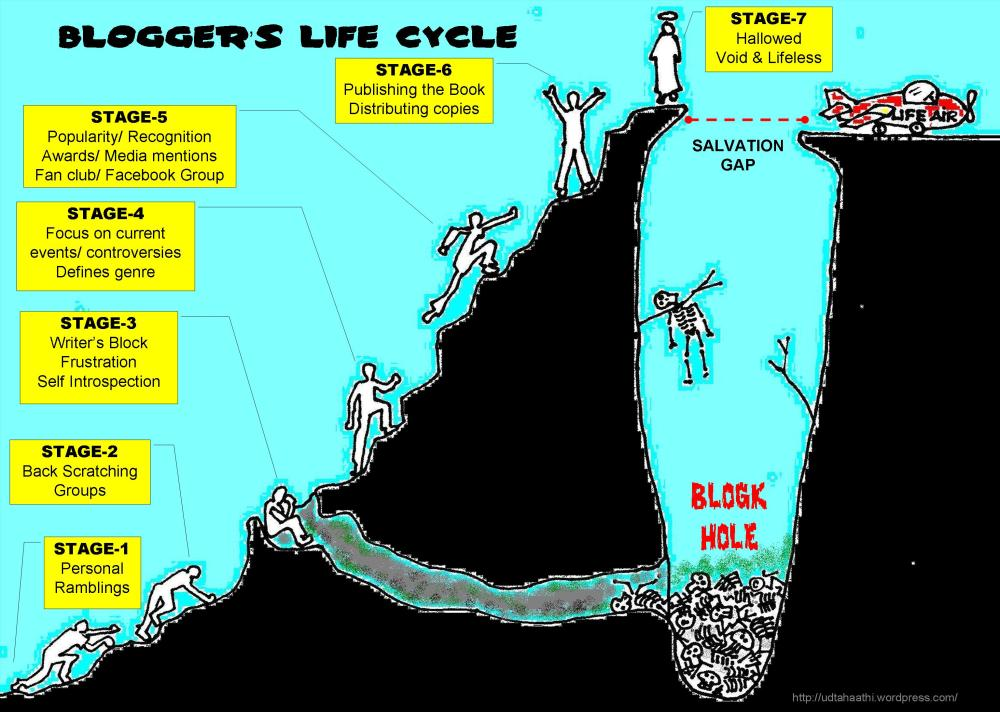 blogging-life-cycle